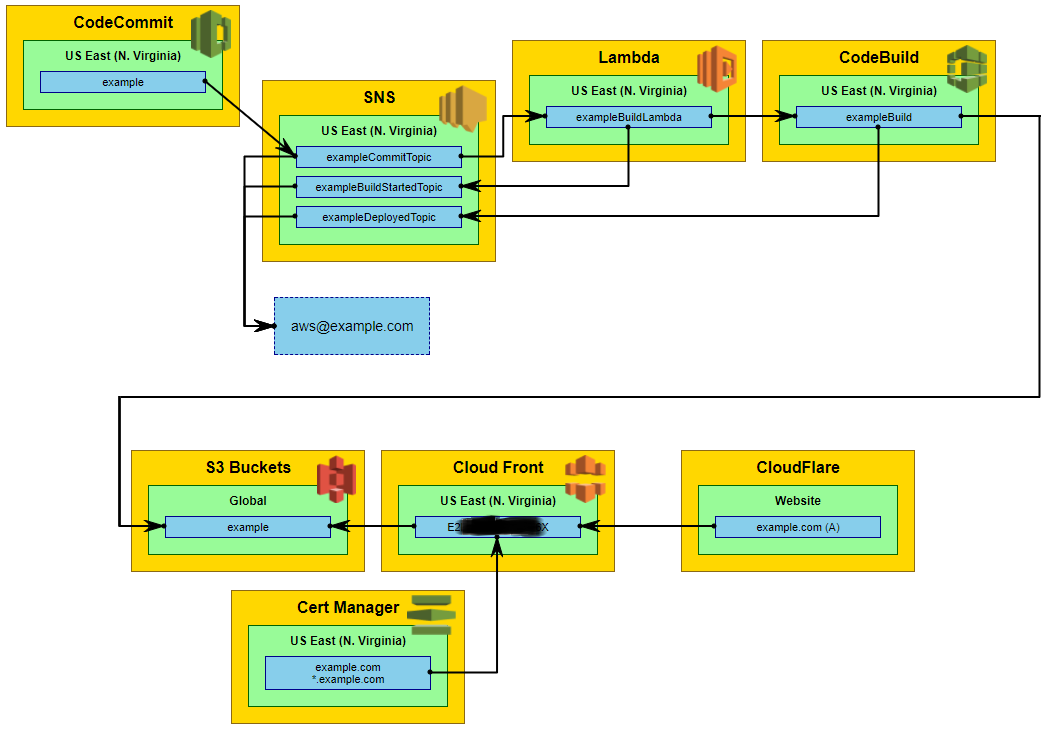Things Ian Says :: A CD Pipeline in Amazon Web Services