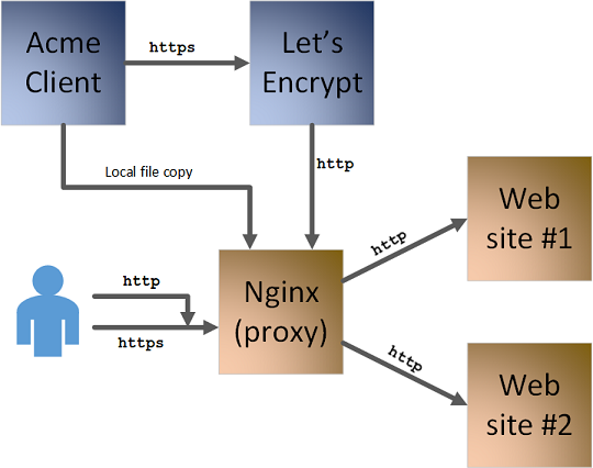 Things Ian Says :: Enabling https with Nginx, Docker, and